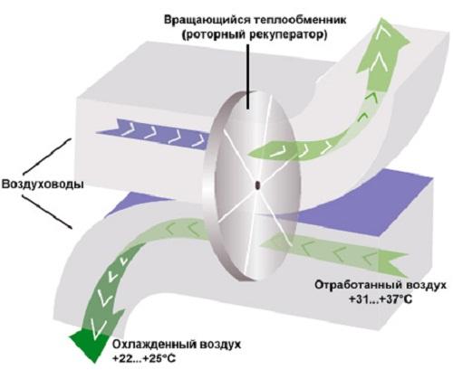 Роторный теплообменник скрытая теплота как заменить теплообменник на газовой колонке